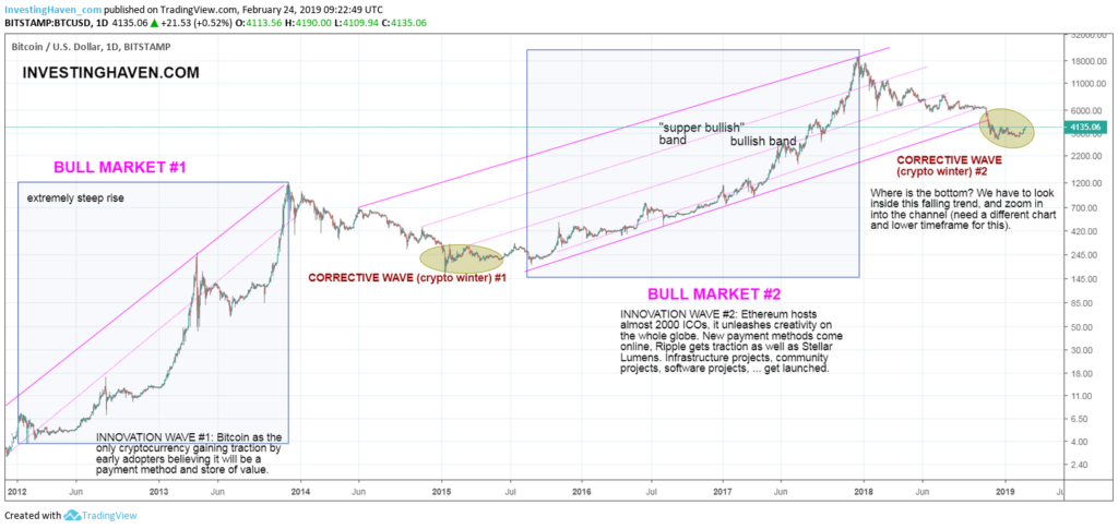 bitcoin long term chart