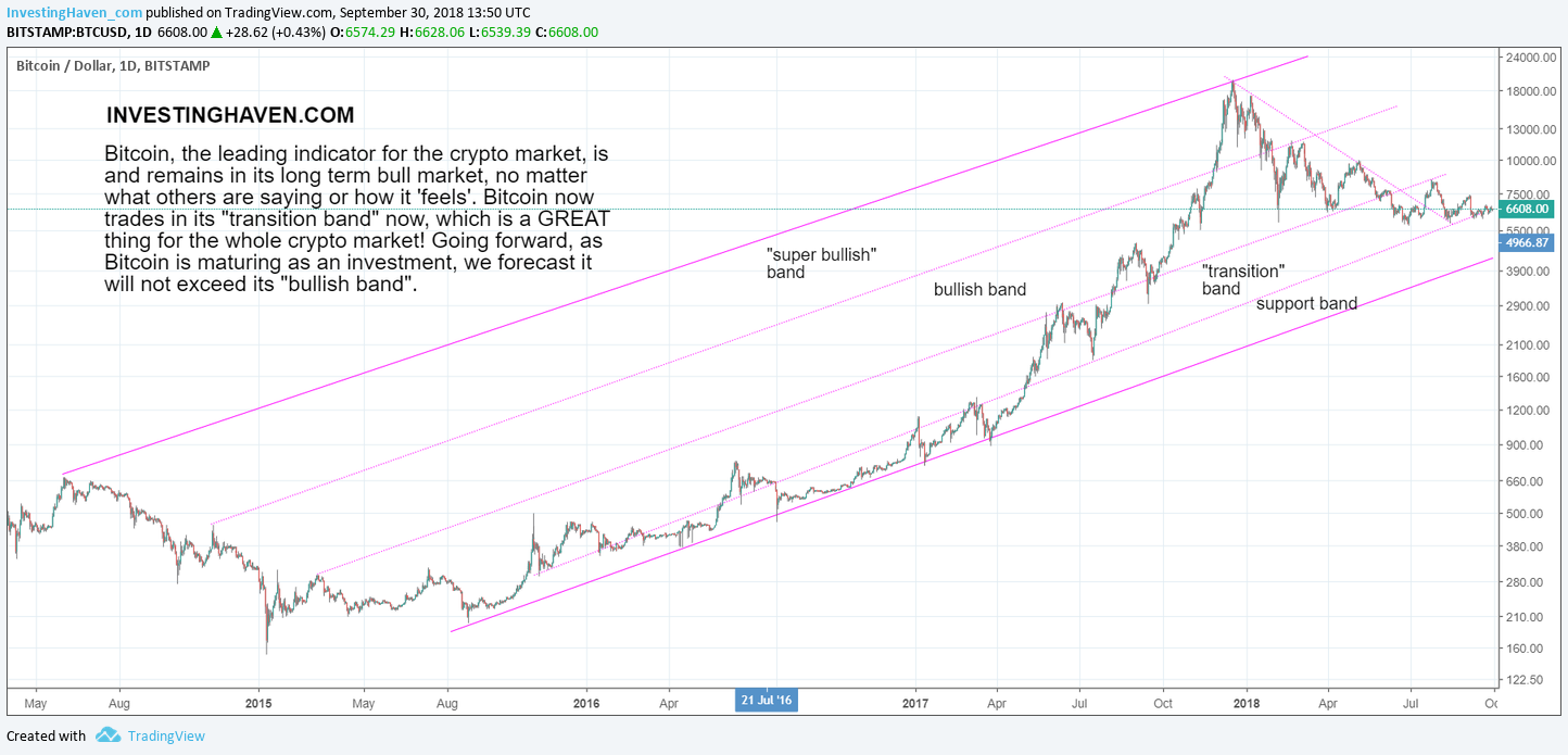 bitcoin price forecast 2019