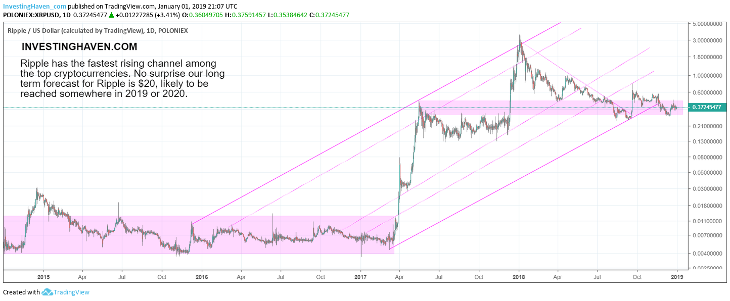 Ripple price chart Jan 2019