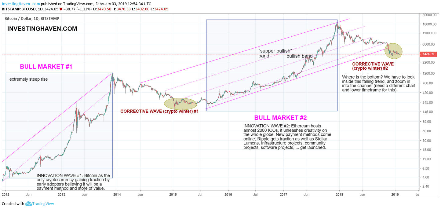 bitcoin historical price chart