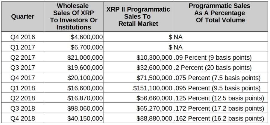 xrp institutional investors growth