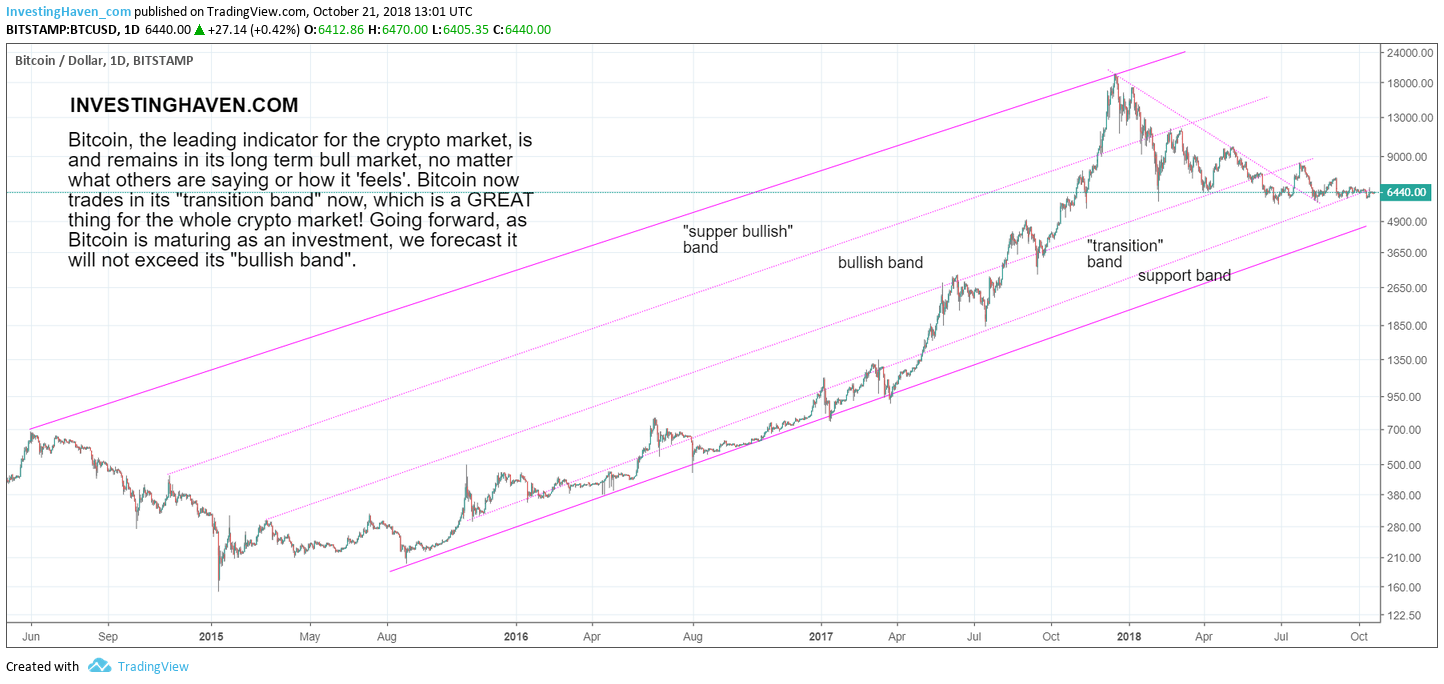 cryptocurrency predictions 2019 for bitcoin