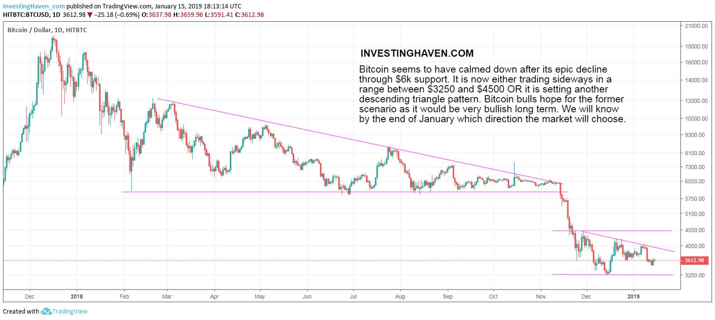 bitcoin price bullish long term