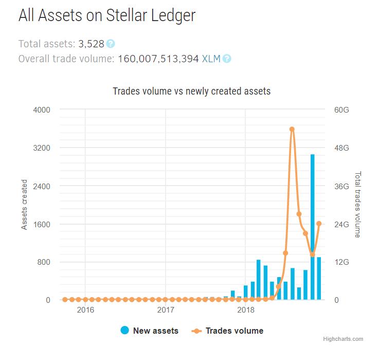 stellar lumens new assets