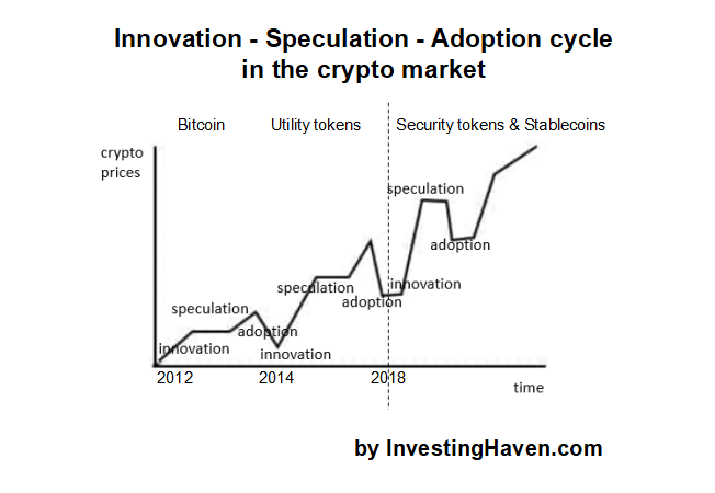 crypto market innovation speculation adoption