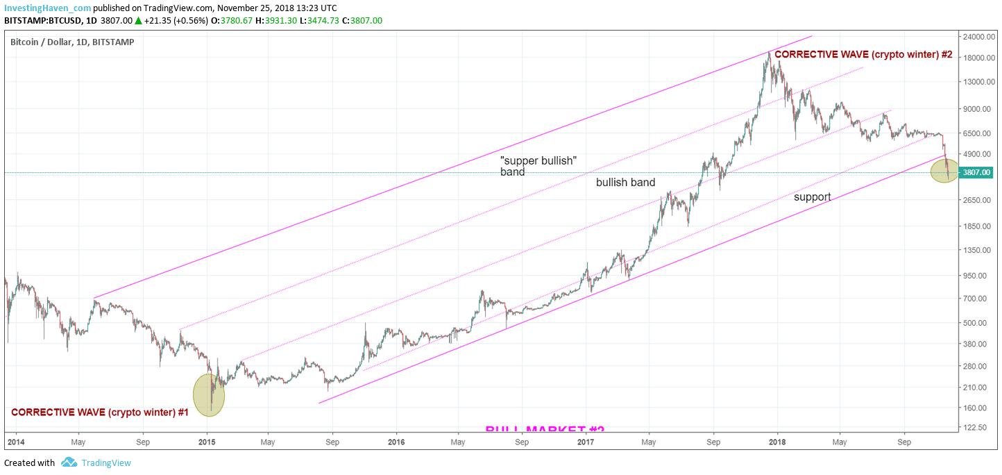 bitcoin major bottom 2018