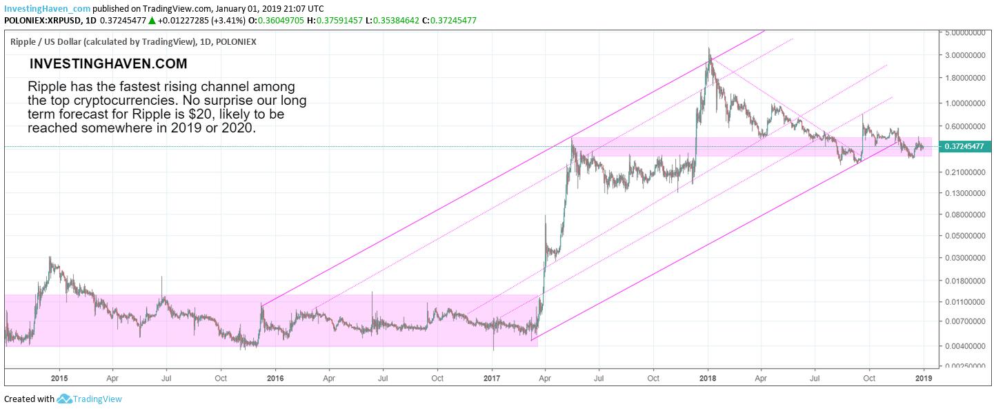 Ripple price chart Jan 2019