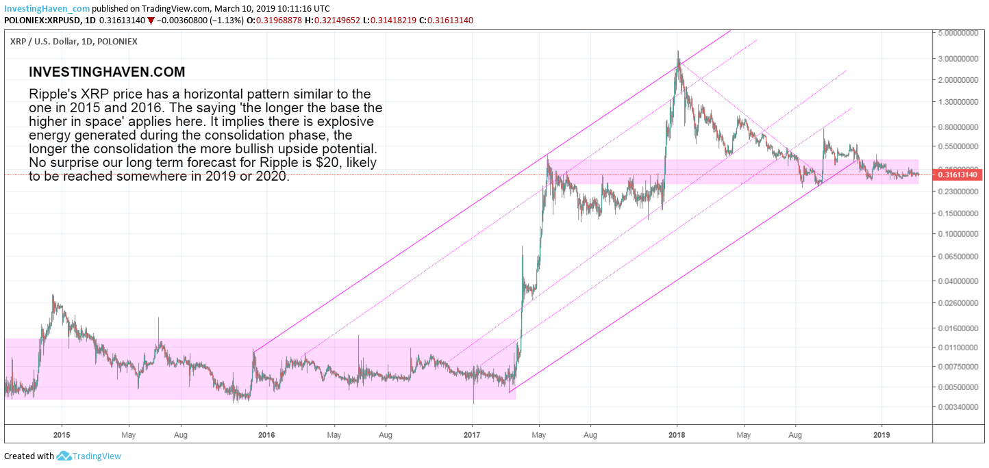 XRP chart 2019 and 2020